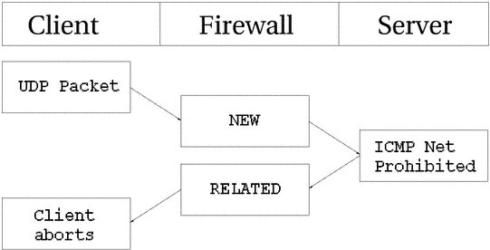 Linux Howtos: Security -> iptables-tutorial